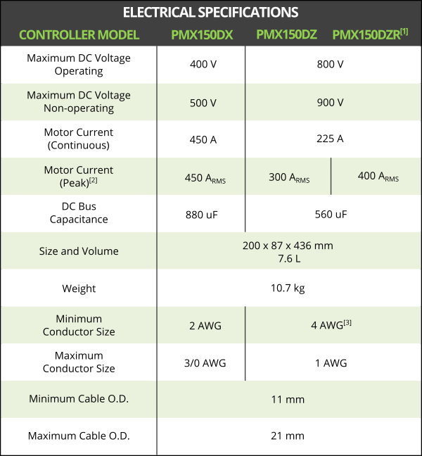 PM Controller Electrical Specifications